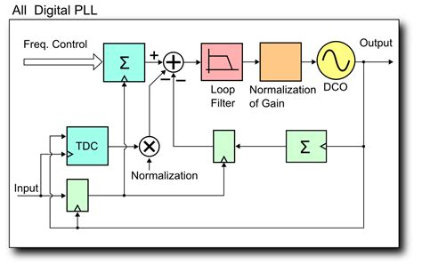 block diagram of pll file all degital pll block diagram 2 png wikimedia commons