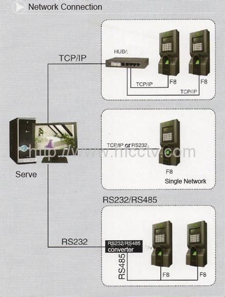 ip based fingerprint door access controller keypad hf f8