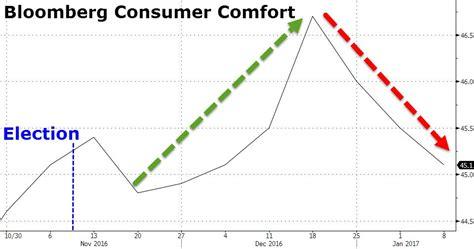 bloomberg consumer comfort index market optimism ending theo trade