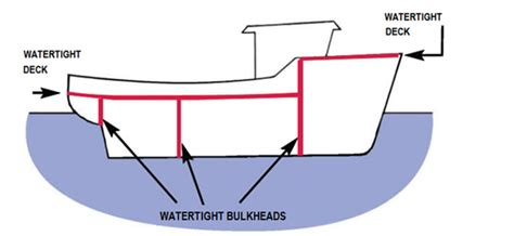 catamaran hull protectors plato is stability of fishing vessels watertight and