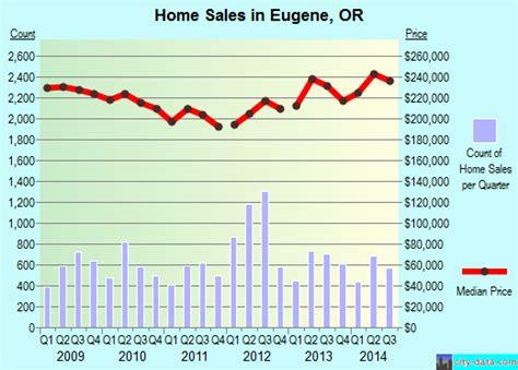 eugene oregon or profile population maps real estate