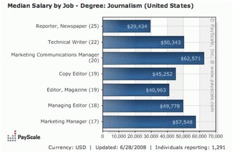 design editor starting salary your new journalism job what do reporters editors get