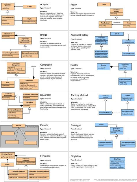 design pattern software tutorial celinio s technical blog 187 useful posters of the gof patterns