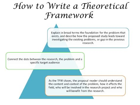 dissertation theoretical framework exle of theoretical framework in thesis aguide to