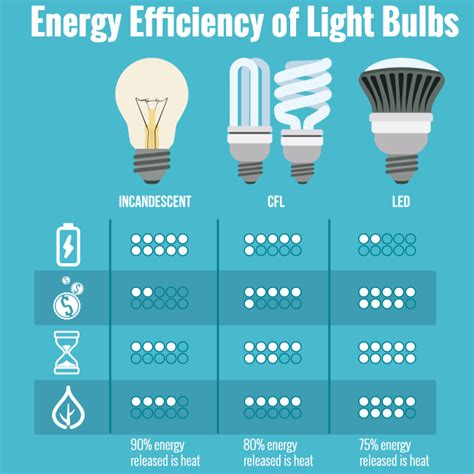 energy efficiency of light bulbs gold coast tradesmen