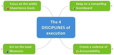 4 disciplines of execution 0857205838 jokoristono com the 4 disciplines of execution