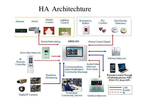 home automation ppt 28 images presentation smart home