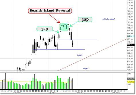 reversal bearish pattern aapl my bearish trade 9 26 12 10 24 12