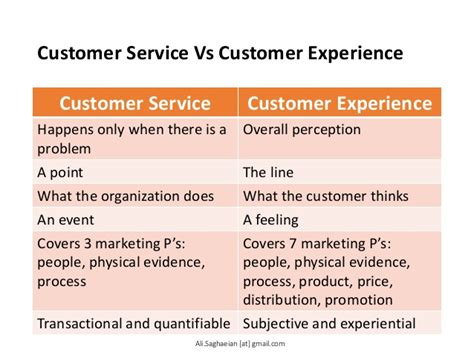value creation and customer experience management in