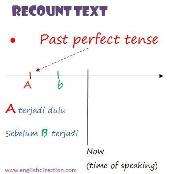 contoh biographical recount about a hero 3 past tenses untuk recount text kursus bahasa inggris