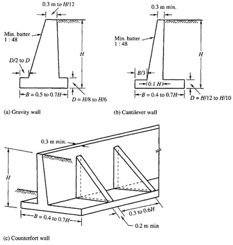 Gravity Retaining Wall Design Spreadsheet by Retaining Wall Design Exle Equalvote Co