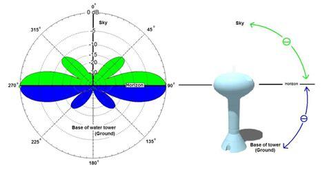 radiation pattern antenna theory antenna theory simplified