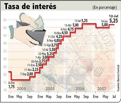 finanzas de empresas aumento en tasas de interes es leve aun para finanzas en las empresas interes