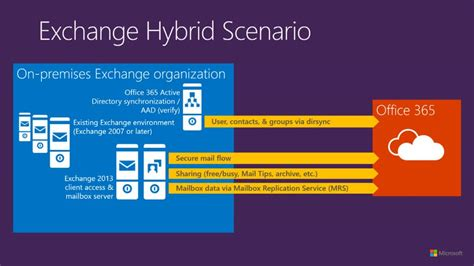 Office 365 Mail Hybrid Exchange Hybrid Make Office 365 Work For You Microsoft