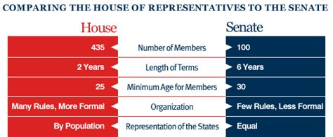 senate and house senate vs house of representatives legislative branch