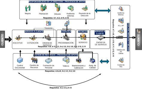 cadena de valor sector industrial metrolog 237 a