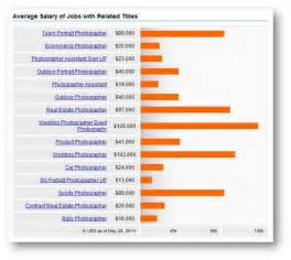 Average Salary For A Photographer by How To Make More Money As A Photographer How To Retire Healthy Wealthy And Wise