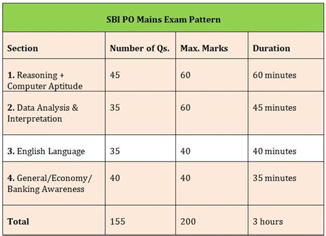 exam pattern bank po sbi po mains 2016 expected syllabus exam pattern