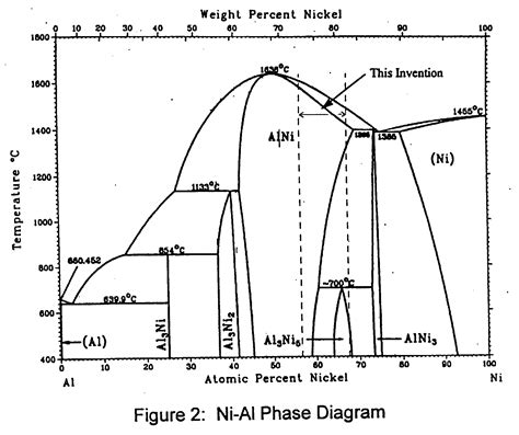aluminum nickel phase diagram patent ep0733723b1 thermal barrier coating system