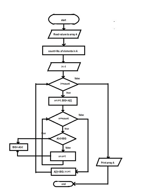 flowchart sort flow chart for sorting