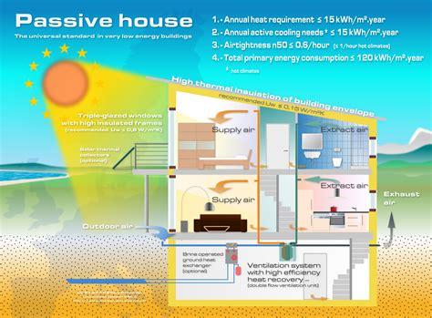 1000 images about passive house plans on pinterest 1000 images about passive house net zero house on