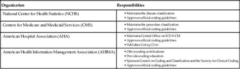 Icd 9 Cm Diagnosis And Procedure Coding Nurse Key