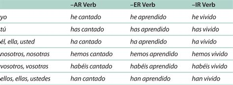 Past Tense Shed by Present Participle Practice