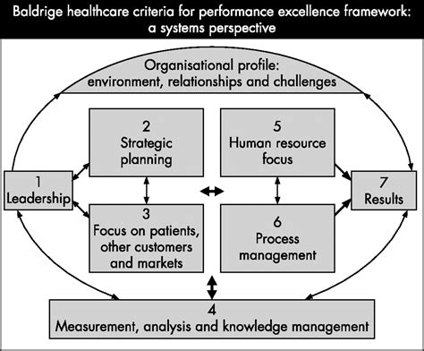 design quality adalah using a malcolm baldrige framework to understand high