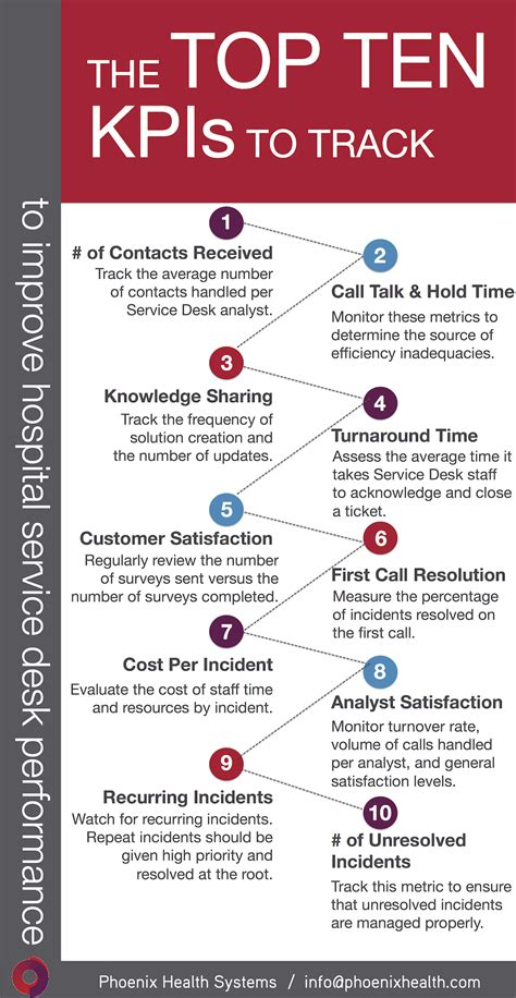 federal service help desk this infographic top 10 hospital service desk kpis