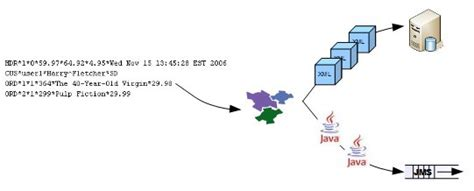 smooks tutorial xml to java 使用 smooks eclipse 插件轻松完成 xml 到 java 的数据转换 孤独的猫 博客园