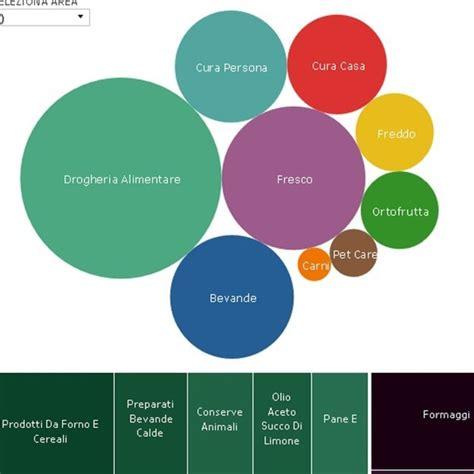 grande distribuzione alimentare gdo distribuzione moderna