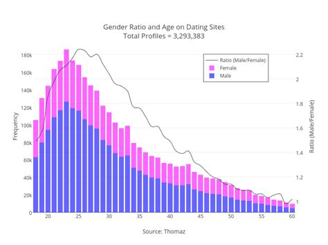 how to make a graph with axes with dating ratio