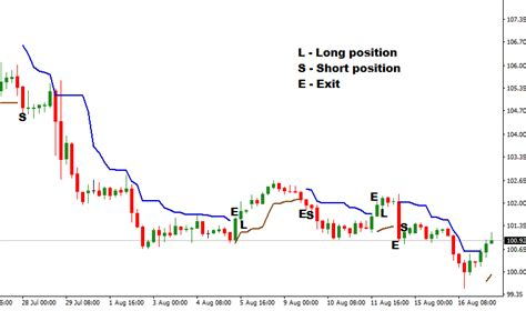 Using Chandelier Exit In Forex Trading Chandelier Exit