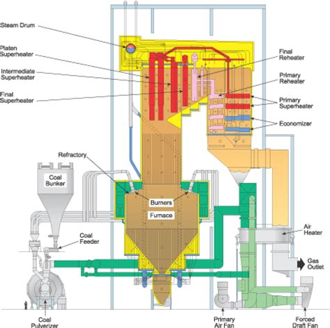 power plant boiler diagram design engineering faq what is a boiler economizer