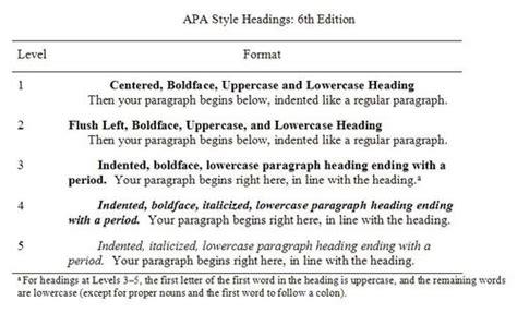 style blog headings