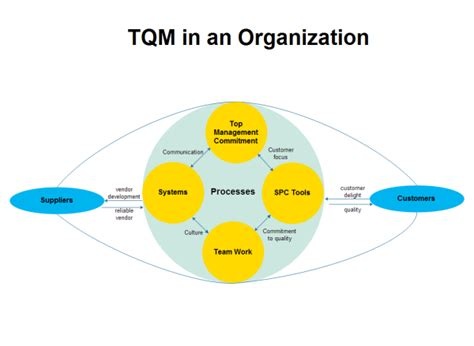tqm flowchart organization tqm diagram exles and templates