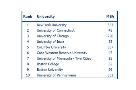 Asset Management Post Mba by Career A List Of Top Schools Feeding The Asset Management