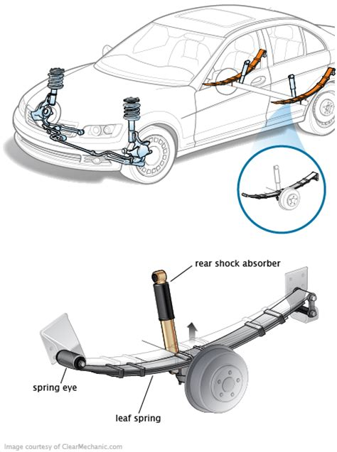 what is a spring leaf spring