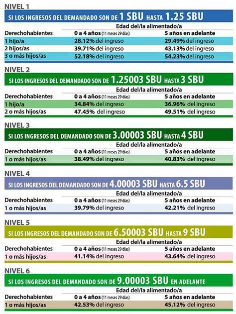 cuanto pagan pension de siete hijos se actualiz 243 la tabla de pensiones alimenticias metro ecuador