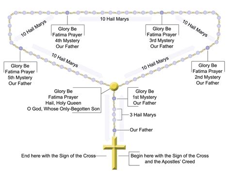 printable instructions on how to pray the rosary rosaryinstructions