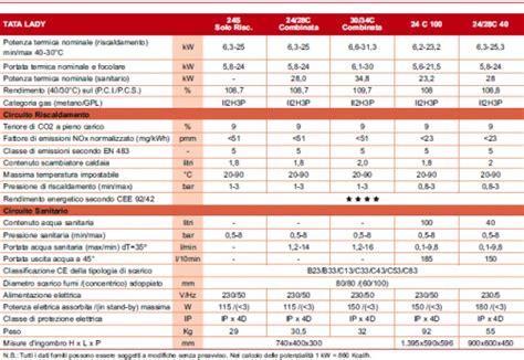 sostituzione lade led lade alogene o risparmio energetico lade a risparmio