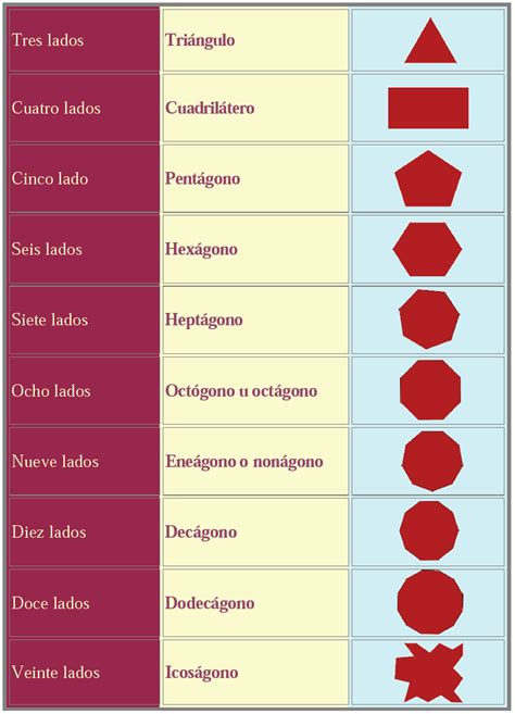 figuras geometricas lista figuras geometricas y sus nombres la cantidad de lados