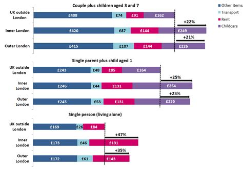 How Much Do House Plans Cost by Around 1 In 3 Londoners Do Not Have The Income Needed For