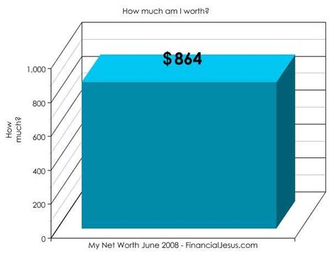how to calculate your net worth with exles