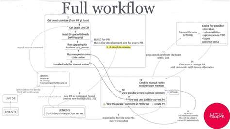 drupal deployment workflow drupal continuous integration workflow