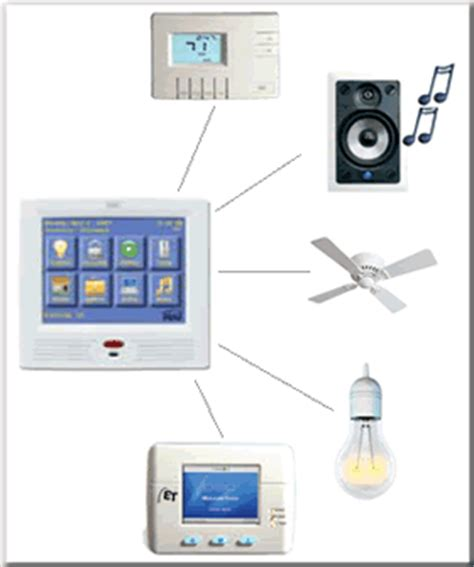 compass security hai home automation