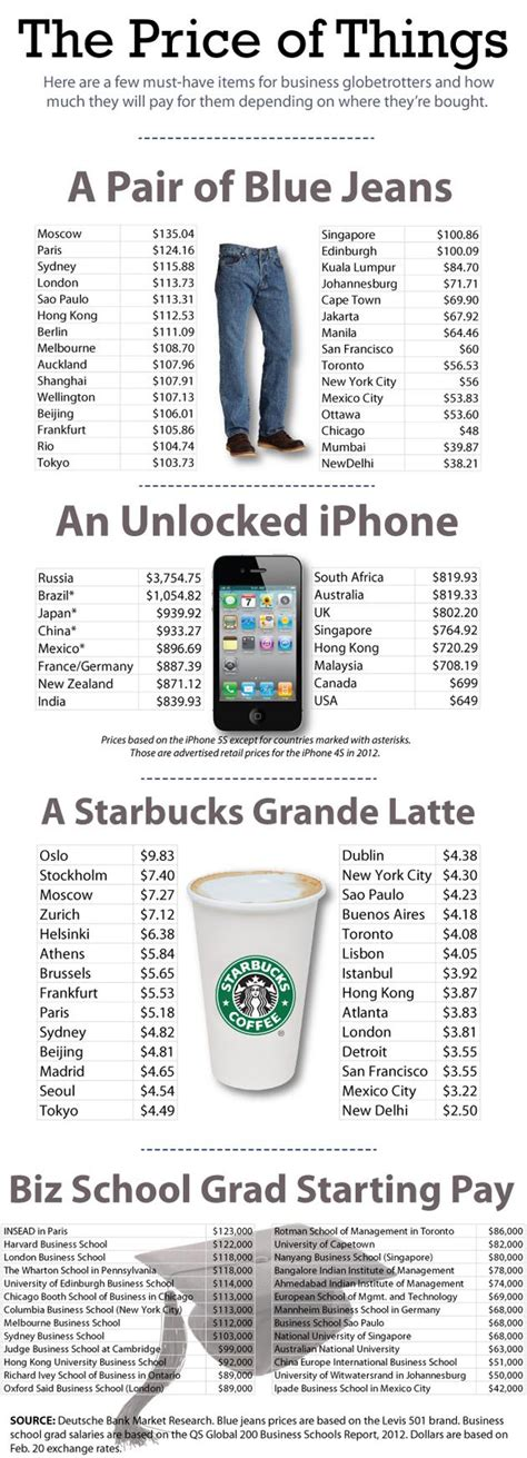 Cost Of Mba Degree In South Africa by A 3 700 Iphone A 10 Starbucks Latte Annual Survey