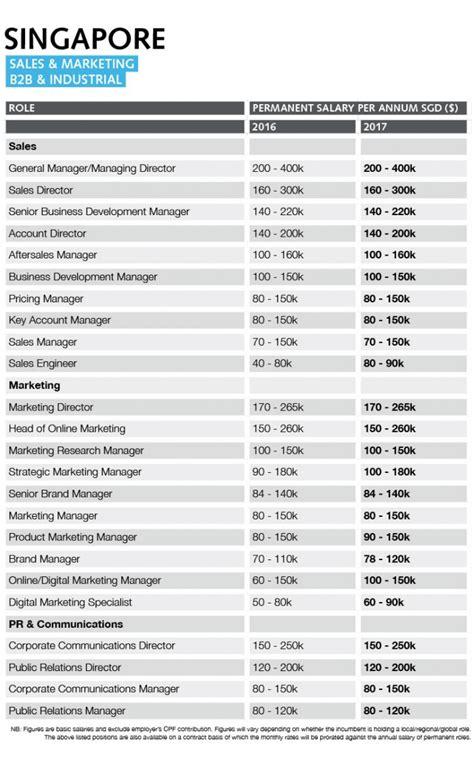 Singapore Management Mba Average Salary singapore sales and marketing salary guide 2017