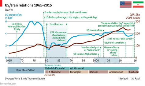 us timeline iran sanctions in graphics iran sanctions and the nuclear deal iran s