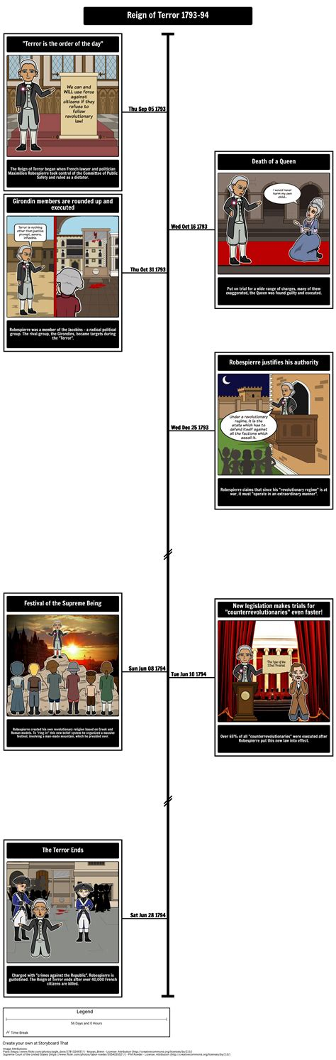 annotated timeline of the french revolution